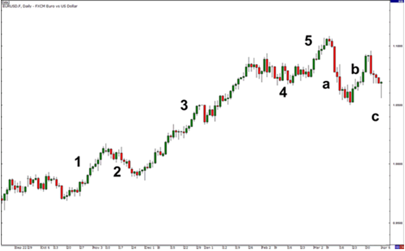 elliott wave trading strategy