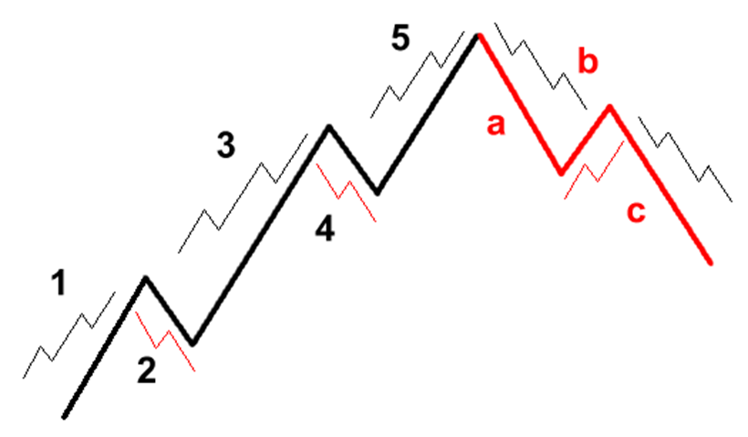 elliott wave charts patterns