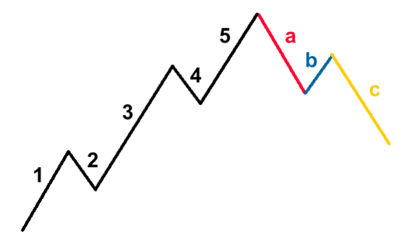 elliott wave strategies