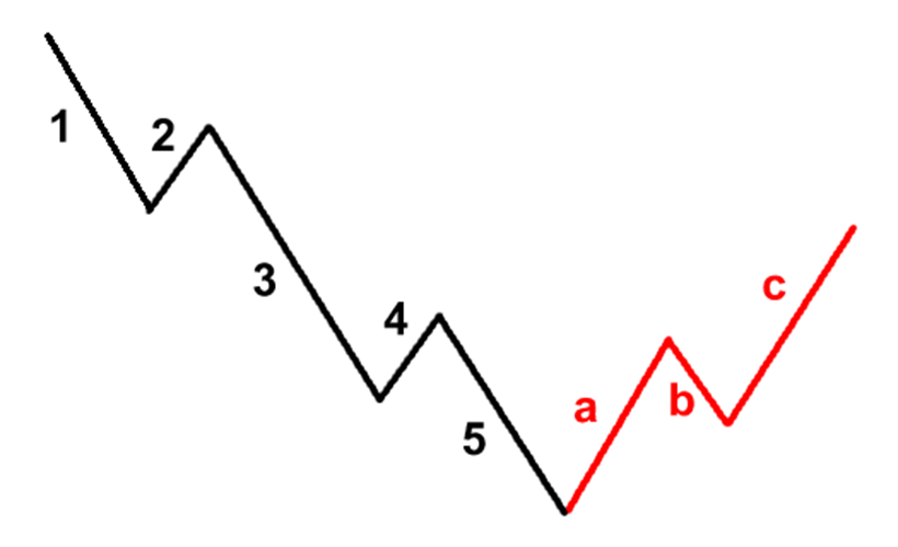 elliott wave sell patterns