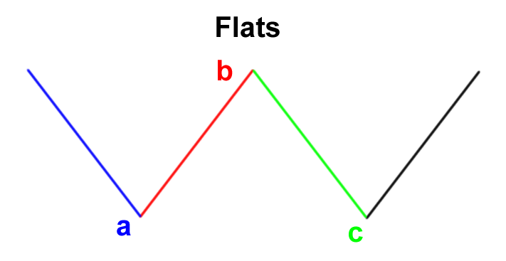 elliott wave flat patterns