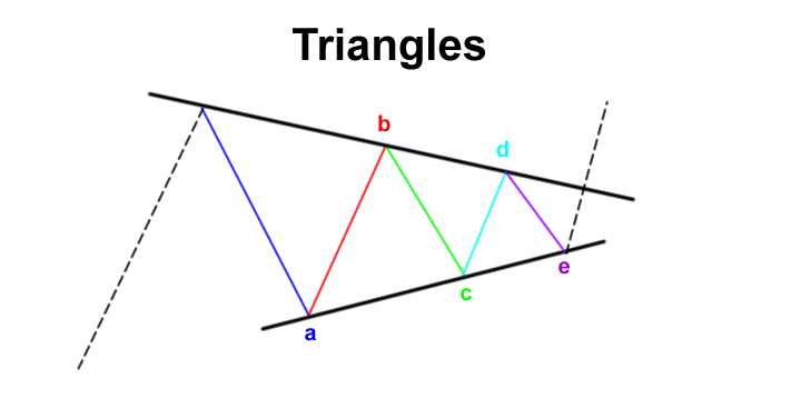 elliott wave triangles patterns