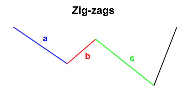elliott wave zig zag