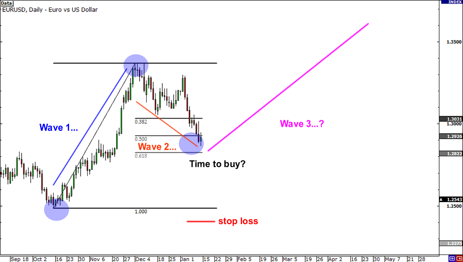 elliott wave fibonacci retracement strategy