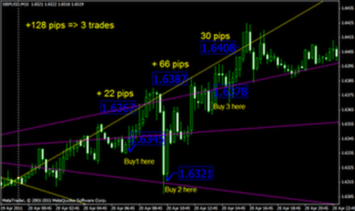 Easy Profit With Trendline #2