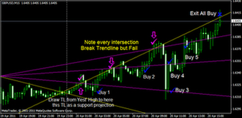 high low forex trendline strategy