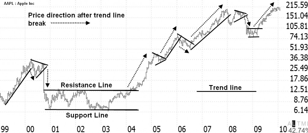 how to draw trendlines