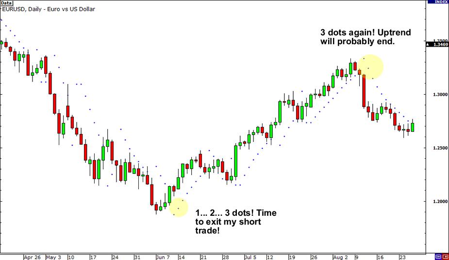parabolic sar exit trade setup