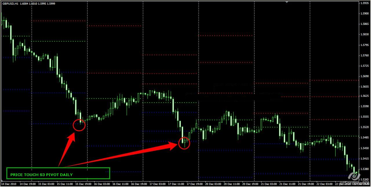 daily pivot indicator free download