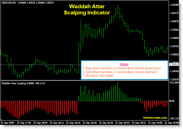 Scalping system in forex