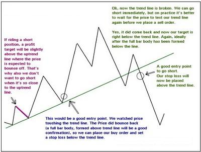 how to draw forex trend lines