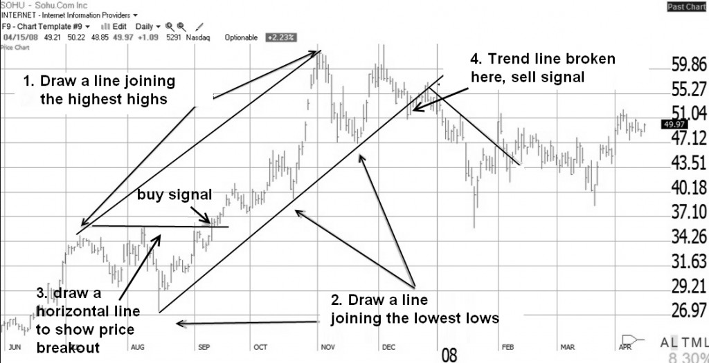 How To Draw Trend Lines