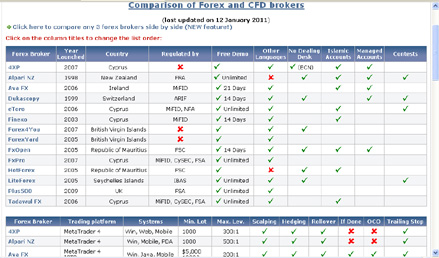 Best forex brokers comparison