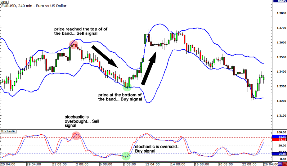 common-chart-indicators-example1