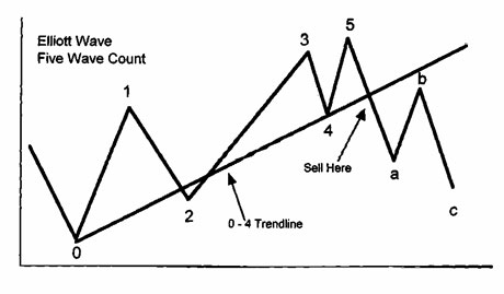 elliott wave patterns