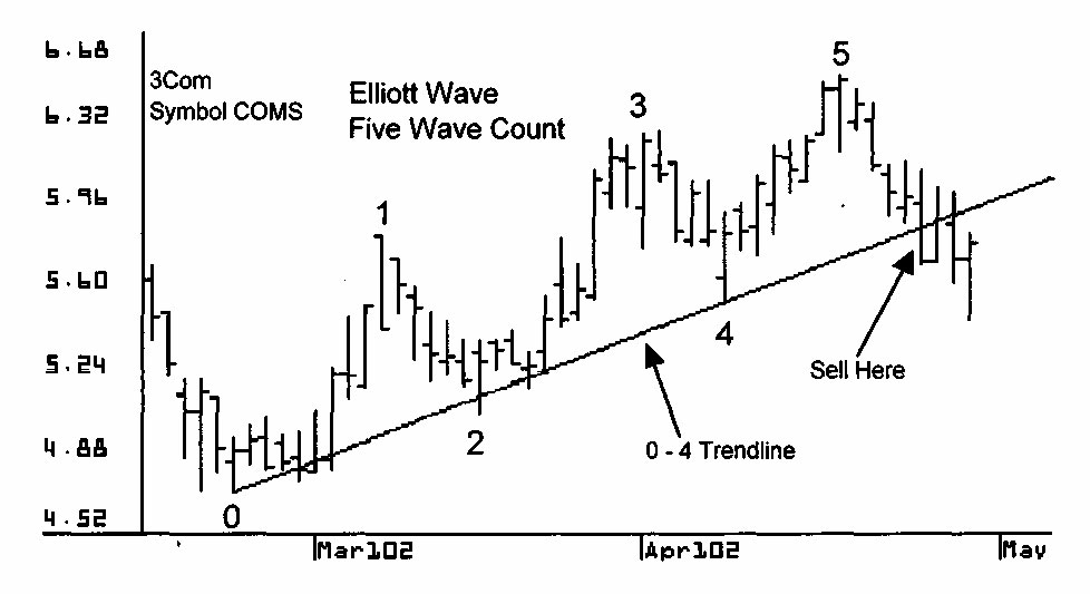 elliott wave patterns setups 2