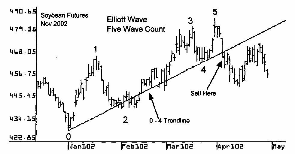 elliott wave patterns setups 3