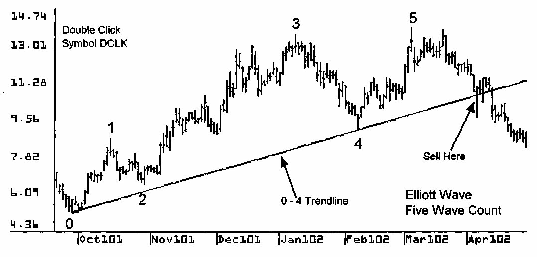 elliott wave trading strategies
