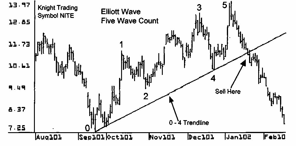 elliott wave five wave