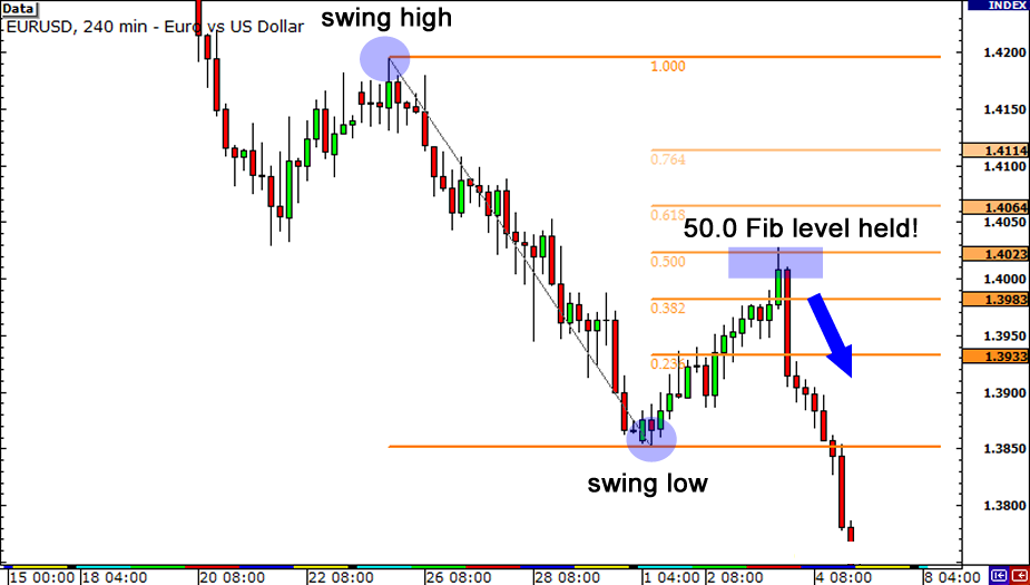 How to use fibonacci retracement to predict forex market