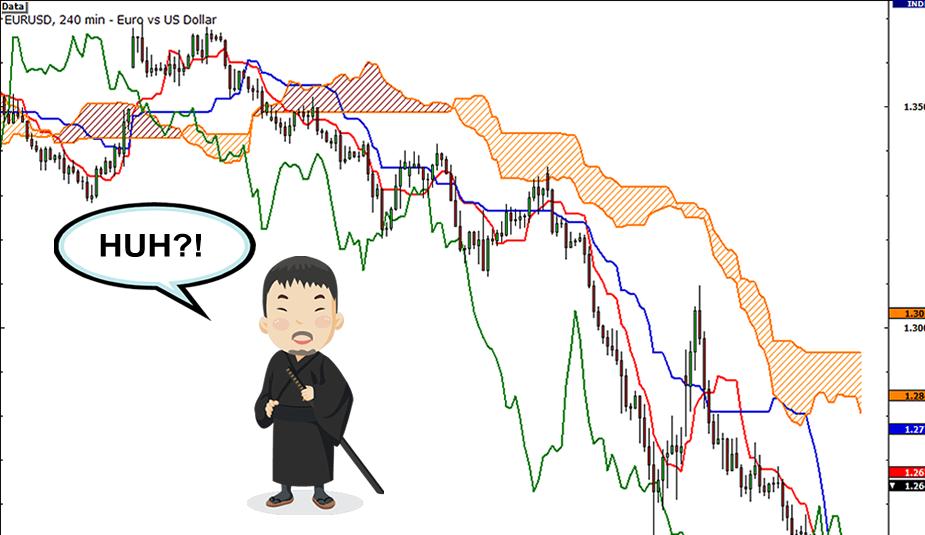 ichimoku forex strategy