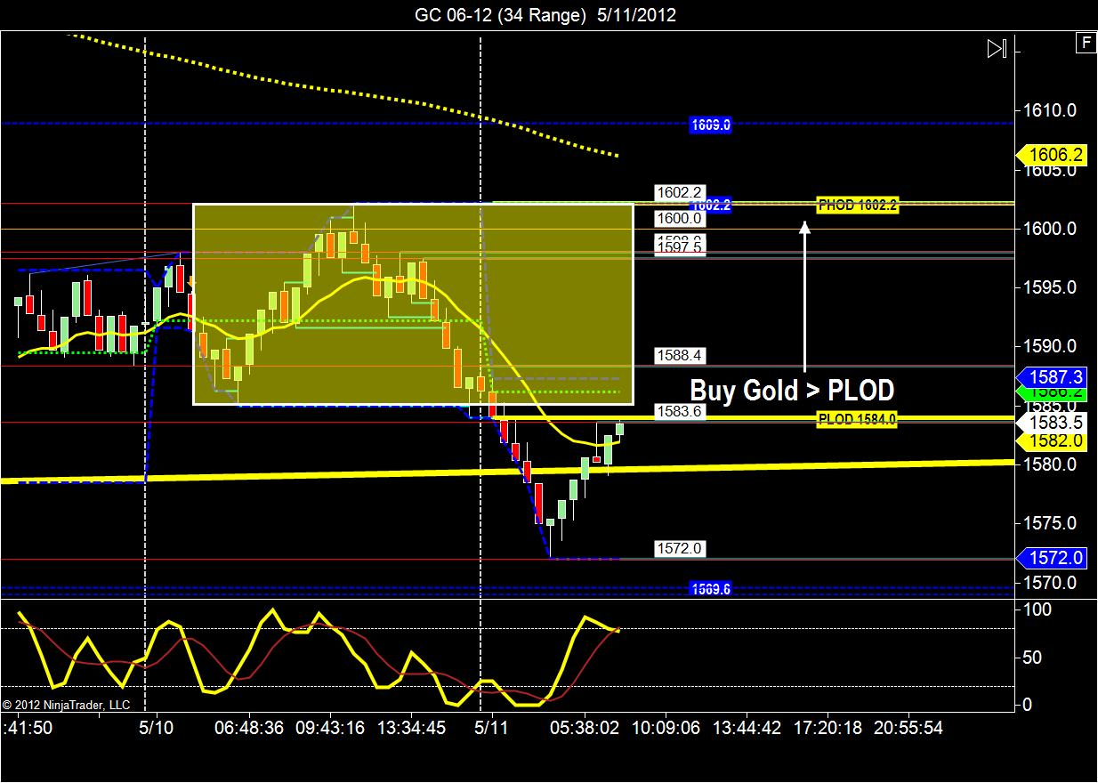 Best gold trading signals