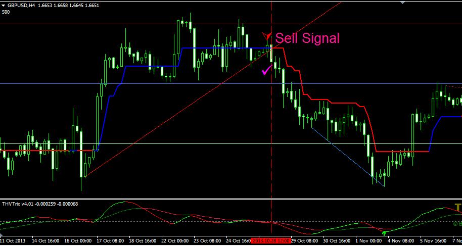 sell-signal-trendline