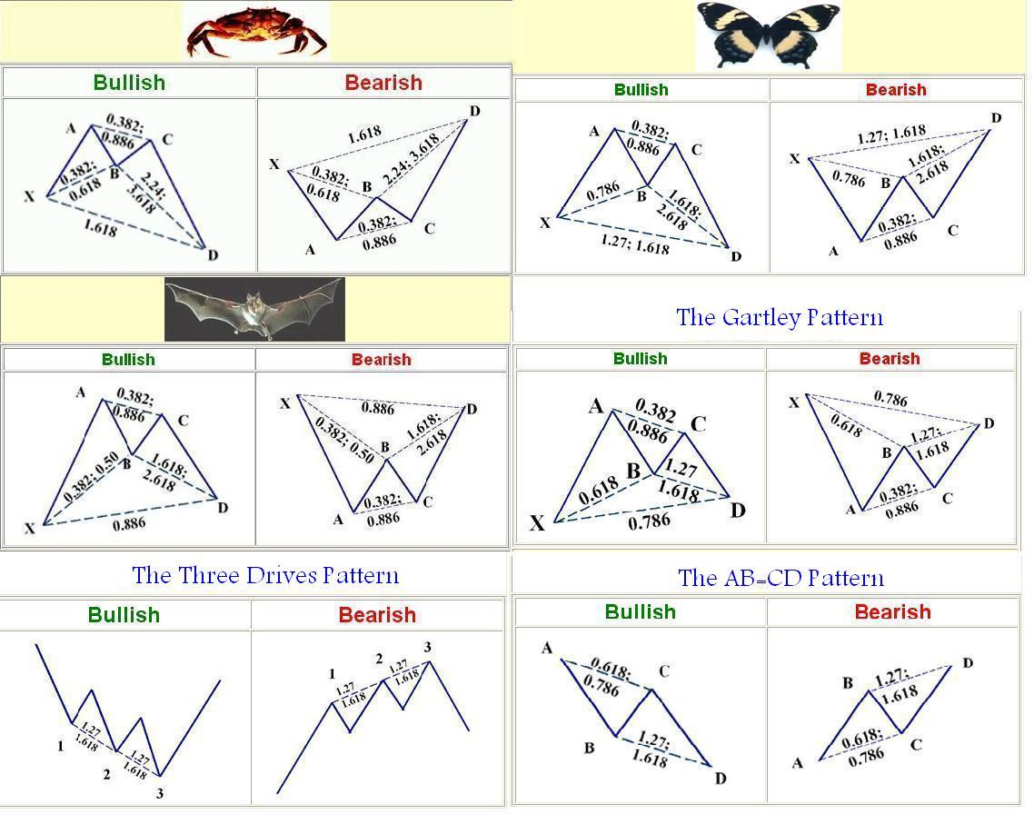 Amazing-Harmonic-Patterns