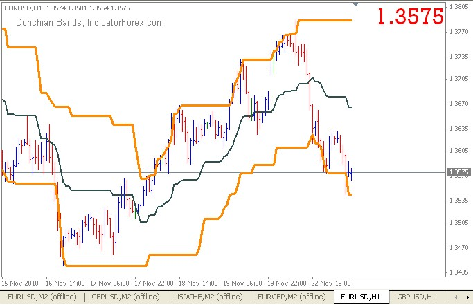 Accurate scalping system using renko donchian of forex swing profit donchian ccuart Image collections