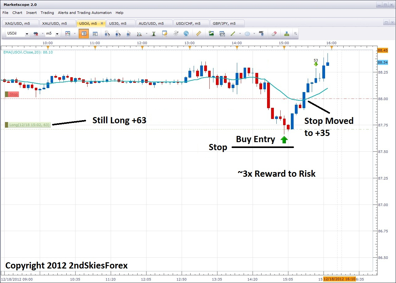 price-action-setups