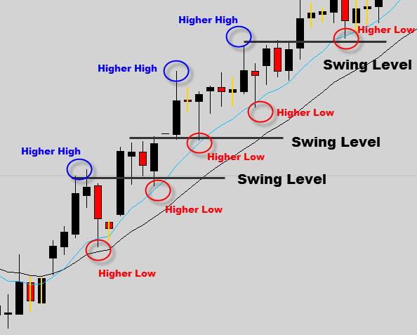 swing forex uptrend setups