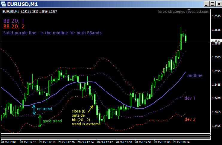 Bollinger bands 10 period