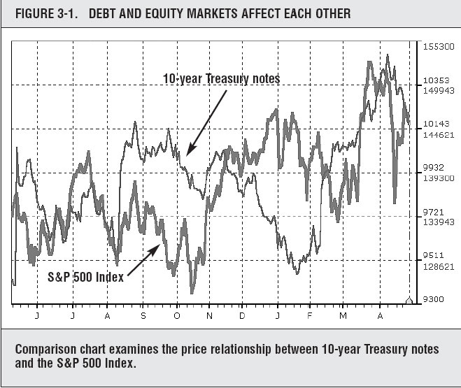 Intermarket relationships forex