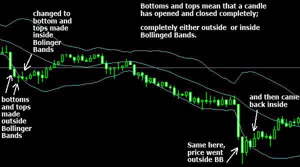 Bollinger bands scalping setting