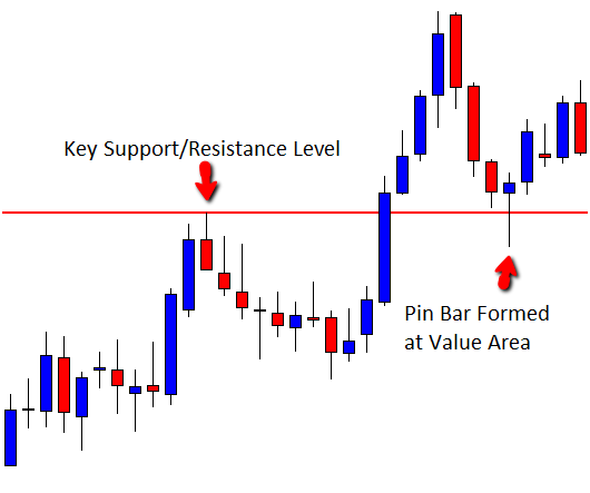 Best price action trading system