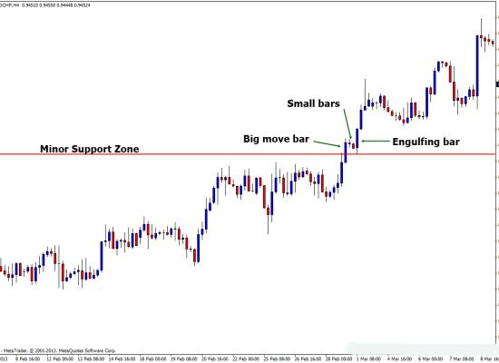 price_action_strategies