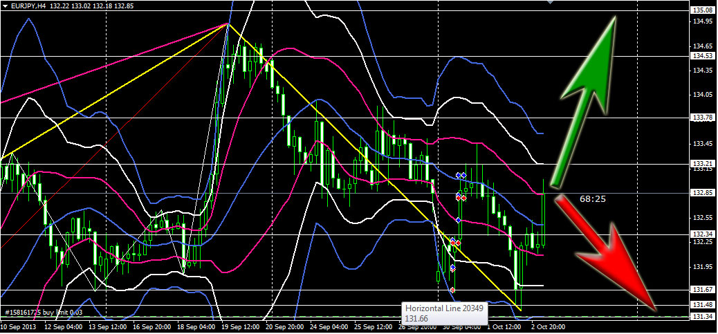 eurjpy-daily-projection