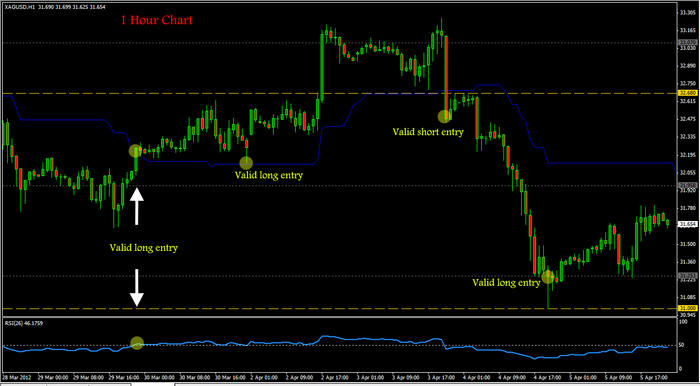 Easy profitable forex system