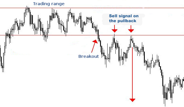support-resistance-breakout
