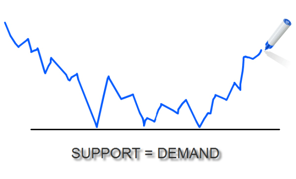 demand_support