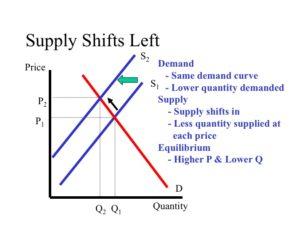 forex supply demand curve