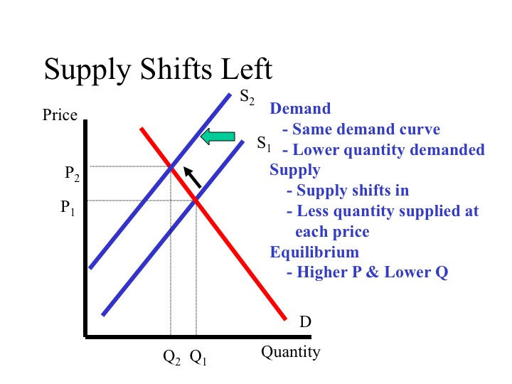 forex supply demand curve
