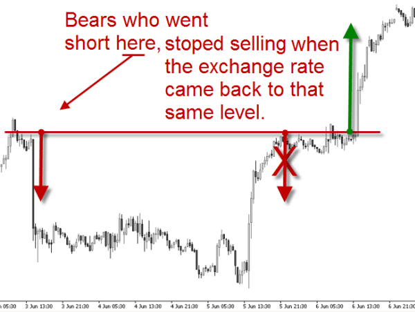 how to identify supply and demand in forex