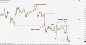 how to identify supply and demand zones on a chart