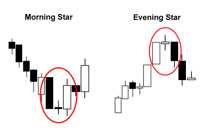 Morning star forex