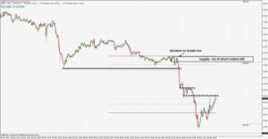 supply and demand trading method
