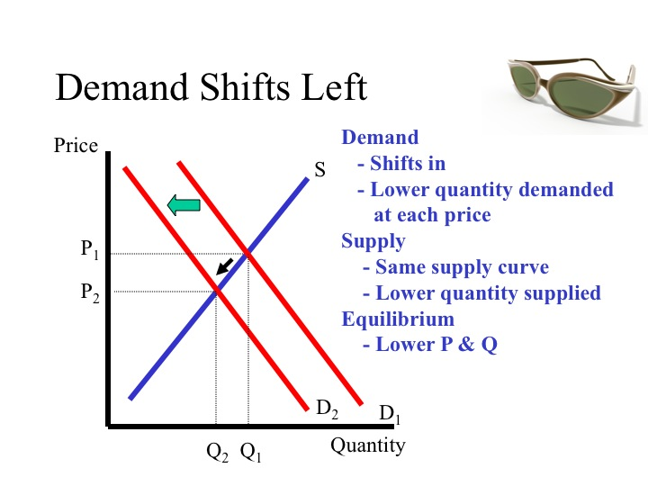 elasticity of demand and supply in the airline industry As known in the us airline industry,  chapter four elasticity of demand and supply chapter overview this is the second chapter in part two, .