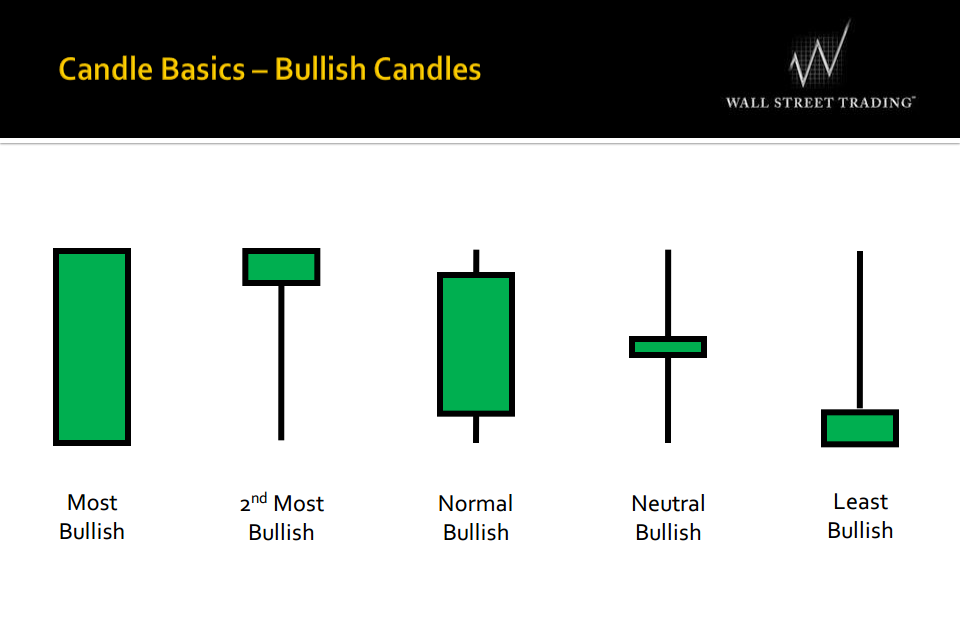 candlestick-basics-bullish-candles