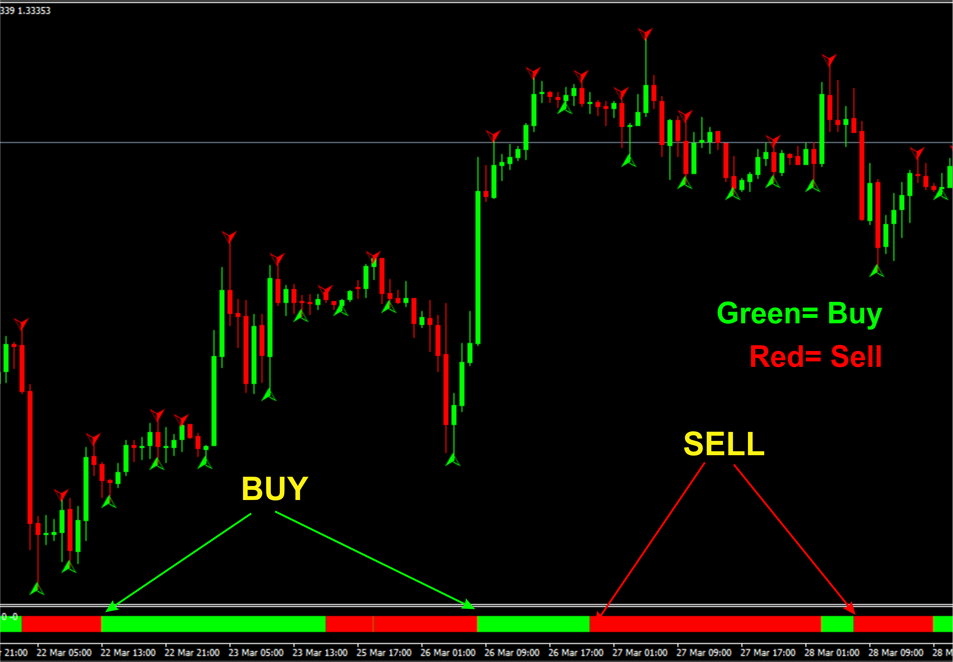 Forex no indicator