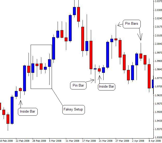 Forex price action trading signals